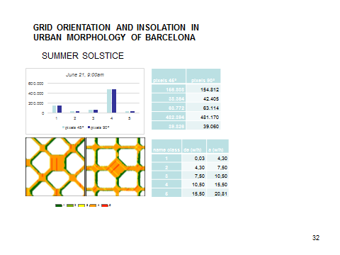 Barcelona Wise City: urban planning and health. Insolation and ...