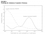 The Science of Political Science Graduate Admissions