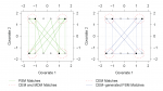 Comparative Effectiveness of Matching Methods for Causal Inference