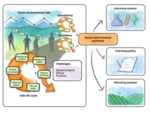 Qualitative data sharing and synthesis for sustainability science