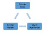 Sex/Gender and the Biosocial Turn