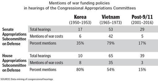 Data-mined research on Congressional discussions of war costs