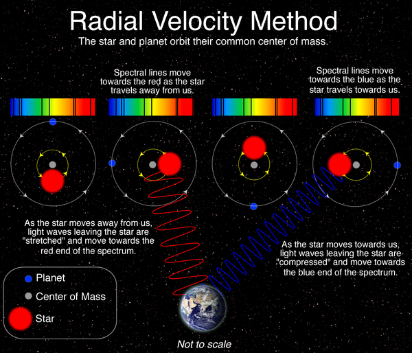 Description of the radial velocity detection method for exoplanets