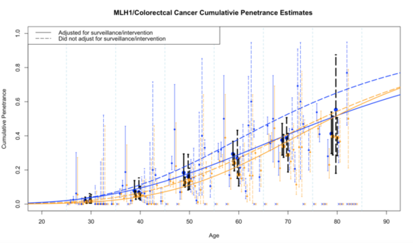 MLH1 penetrance meta-analysis