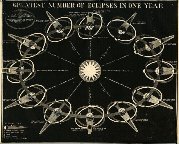 Smiths Illustrated Astronomy--Eclipses