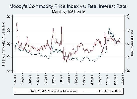 Commodity Price vs. Interest Rate (1951-2018)