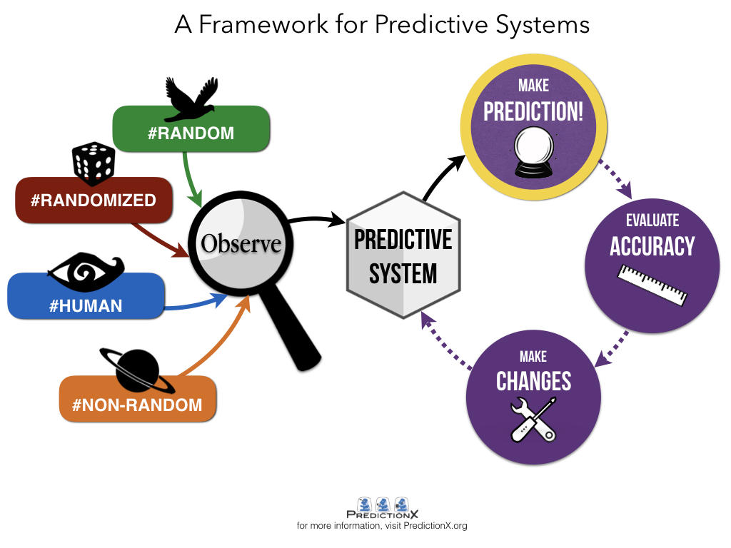 framework_for_predictive_systems
