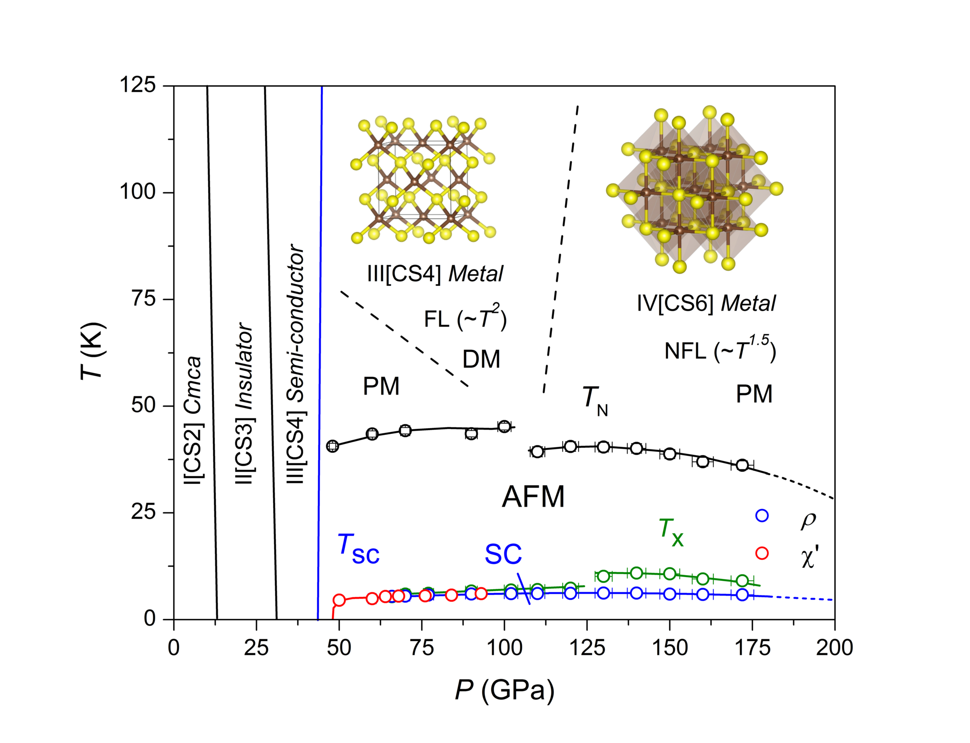 Research ranga dias pressuretemperature phase diagram for carbon disulfide showing the superconducting transition at tc the magnetic ordering transition at tn pooptronica