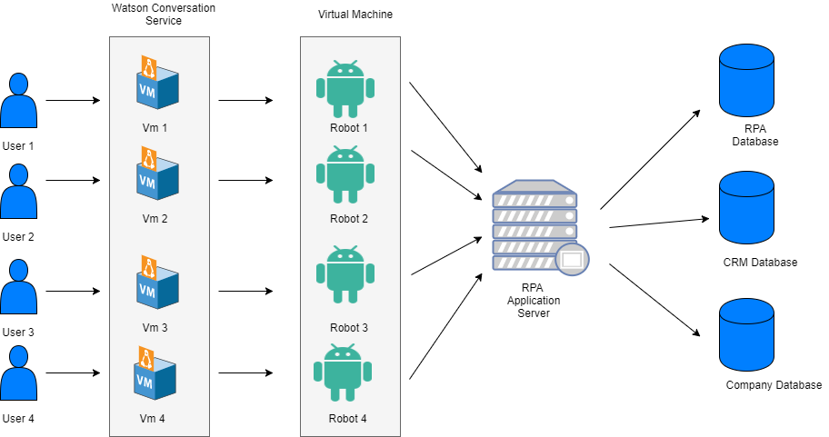 RPA(Robotic Automation processing): Apply IBM's Watson
