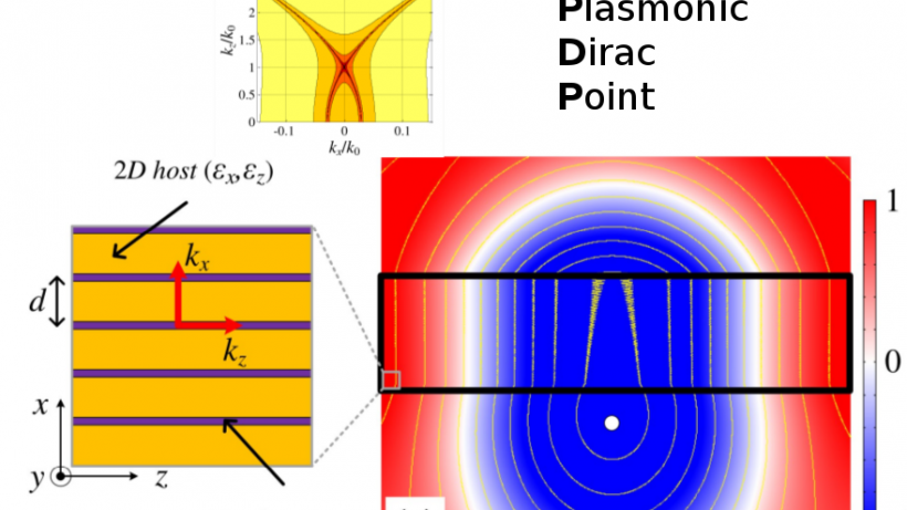 Plasmonic Dirac Point leads to Epsilon Near Zero behavior