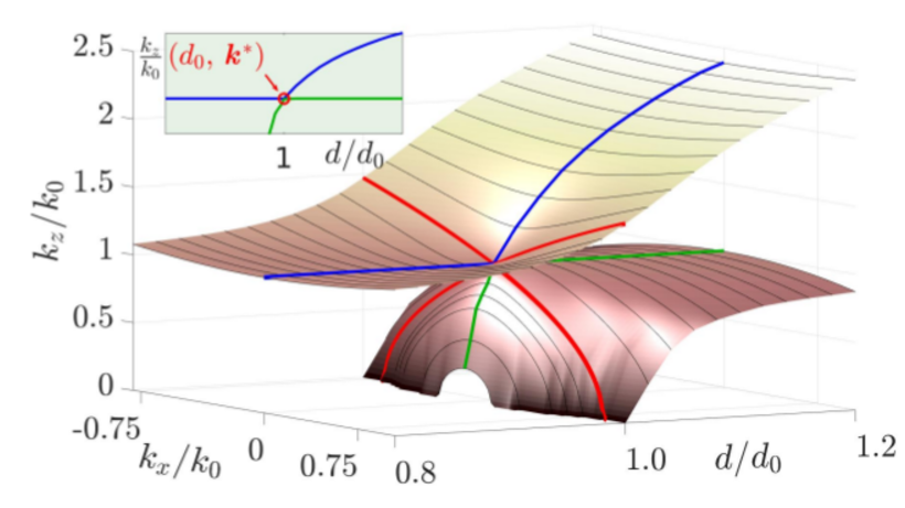 Dispersion Curve with Dirac Cone
