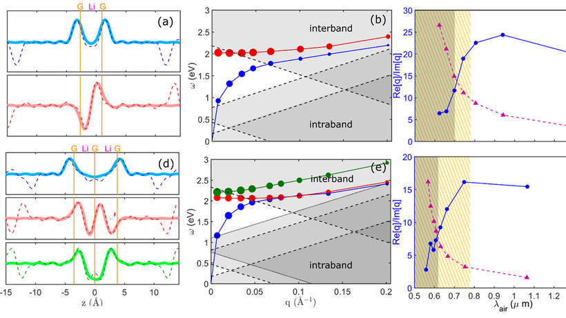 Quatnum plasmons in Li-intercalated graphene multilayers